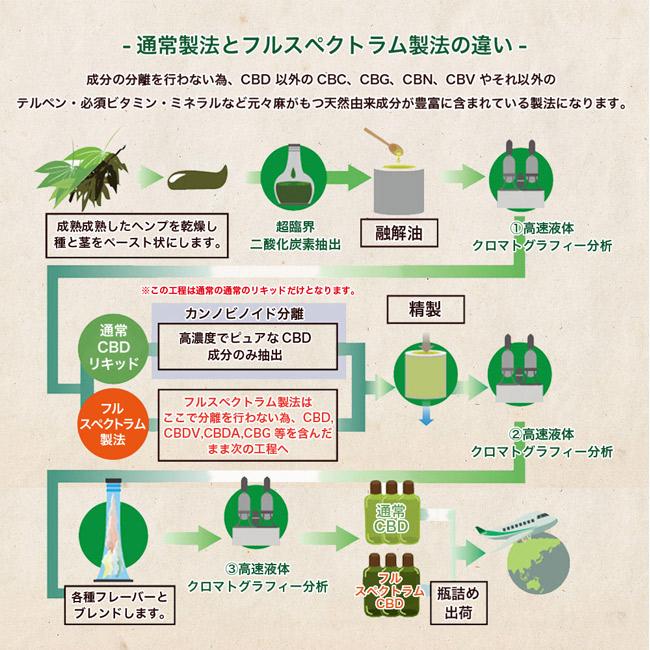 【高濃度CBDレビュー 】CBDワックス PharmaHemp JELL WAX 68%【おすすめ】01